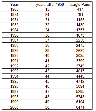 Data table showing the number of bald eagle pairs mating after 1950, where t = the number of years after 1950