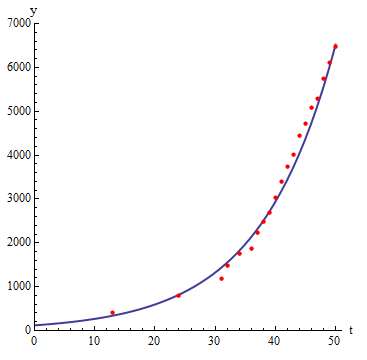Scatterplot showing strong, positive exponential relationship