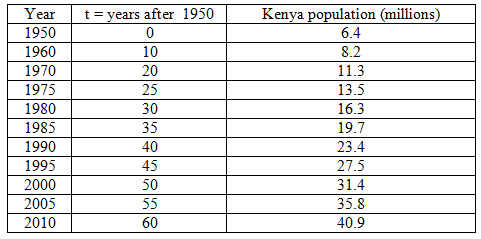 Data on Kenya's population growth, from 1950–2010, in 10 year increments