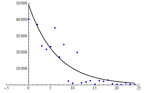 Scatterplot with exponential model fit to the Chinook data