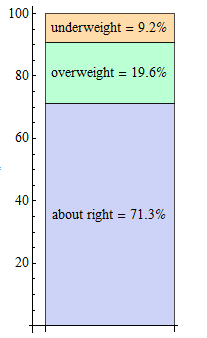 Stacked bar chart of body image variable distribution.