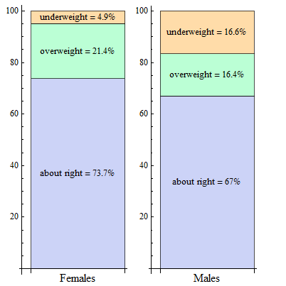 Stacked bar charts of female vs. male conditional body image distributions