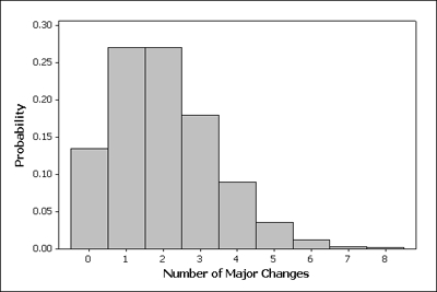 Probability histogram of number of changes in major, with the higher bars in 1 change and 2 changes