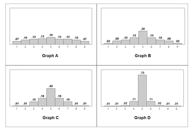 Four histograms with different distributions. Graph A has a uniform distribution of bars. Graph B has bars that rise gradually to the highest bar in the middle. Graph C has bars that rise slightly in uniform size around a taller bar in the middle. Graph D has a very tall bar in the middle, with much smaller uniform bars on either side of it.