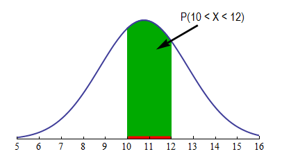 Density curve for probability of randomly chose male having foot length 10 to 12 inches. A green column represents shoe sizes 10-12