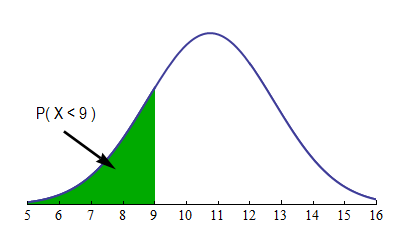 Density curve showing probability of randomly chosen male having foot length less than 9 inches. A green color represents the area within the curve that represents 5-9 inches