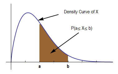 Density curve showing the probability of X. The area representing the distance between a and b is shaded brown.