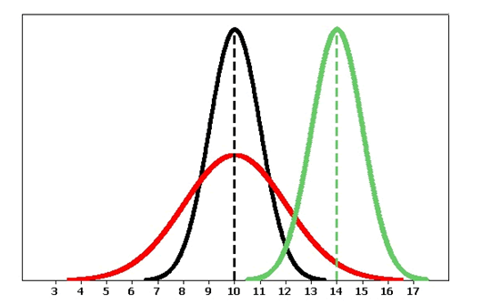 Normal curves with various centers and spreads. The normal curve is represented in red, and the centers and spreads are in black and green colors