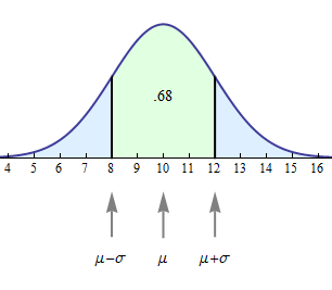 Normal curve for X with mean = 10 and SD = 2