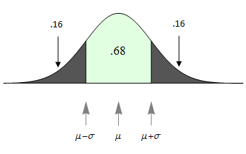 Normal curve showing outer tail areas in gray