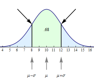 Normal curve with inflection points marked