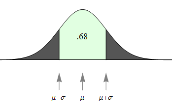 Normal curve: Probability that X is within 1 SD of mean = 0.68