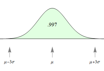 Normal curve: Probability that X is within 3 SD of mean = 0.997