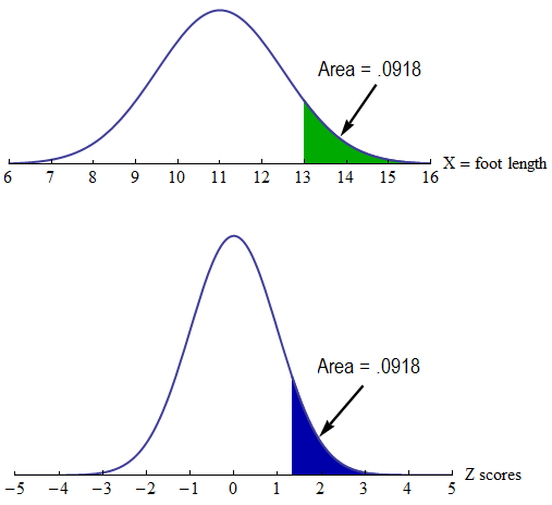 Normal density curve for foot lengths, with green shading, compared to standard normal curve, in blue shading