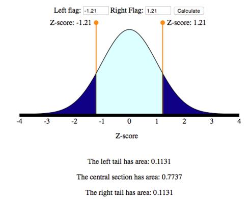 Screenshot of simulation showing Z-score increments