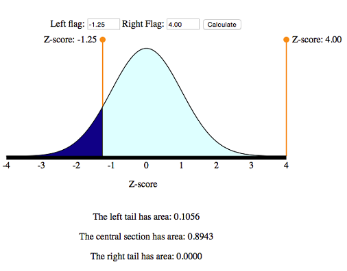 Using the simulation to find P(Z < −1.25