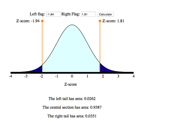 Using the simulation to find area between two z-scores