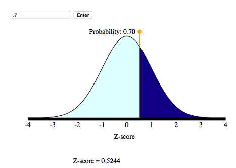 Simulation showing corresponding z-score of 0.52