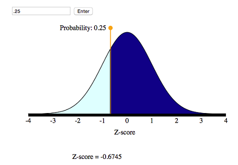 Simulation showing corresponding z-score of −0.67