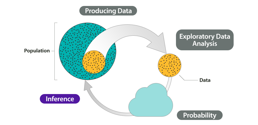 The Big Picture of statistics.  Shown on the diagram are Step 1: Producing Data, Step 2: Exploratory Data Analysis, Step 3: Probability, and Step 4: Inference. Highlighted in this diagram is Step 4: Inference