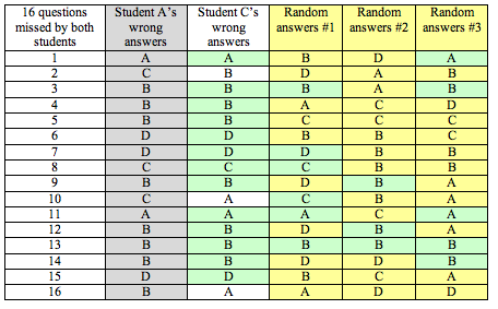 Chart comparing incorrect answers with randomly generated answers