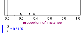 Graph of Student C's matches represented by a blue line, compared to matches of random answers
