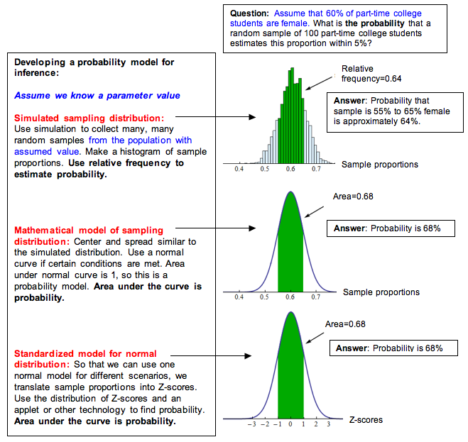 Normal curve showing probability