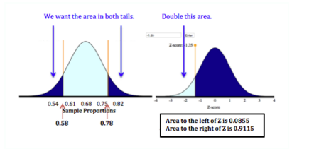 Probability described by the two tails of a normal curve