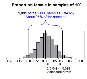 Histogram of the sampling distribution