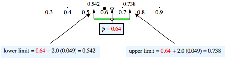 Confidence interval shown on a number line