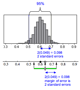 Diagram showing margin of error (2 standard errors) for a 95% confidence interval