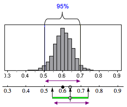 Diagram showing the width of the interval is the same as the width of the middle 95% of the sampling distribution