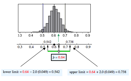 Diagram showing the sample proportion 0.64 is within 2 standard errors of 0.60