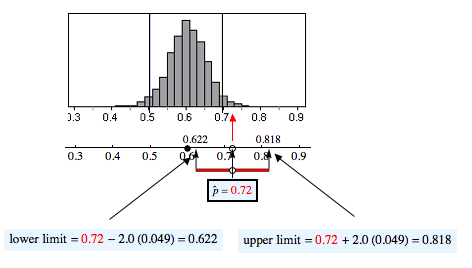 Diagram showing the sample proportion 0.72 is not within 2 standard errors of 0.60