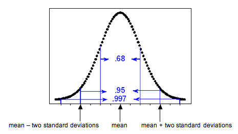 Normal curve showing the percentage of values that fall 1, 2, and 3 SDs from the mean