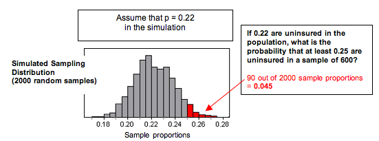 Simulated sampling distribution (90 of 2,000 samples)