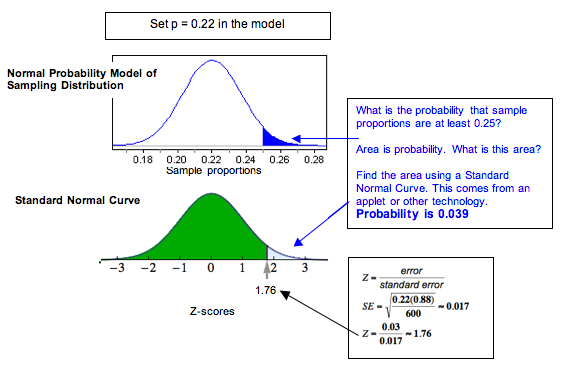 Normal model showing probability of 0.039
