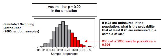 Simulated sampling distribution (608 of 2,000 samples)