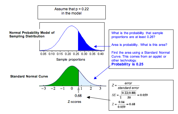 Normal model showing probability = 0.25