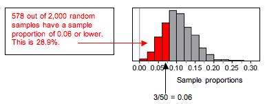 Simulated sampling distribution (578 of 2,000 samples)