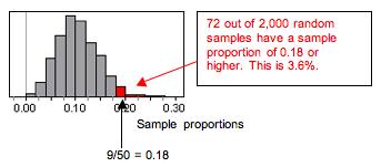 Simulated sampling distribution (72 of 2,000 samples)