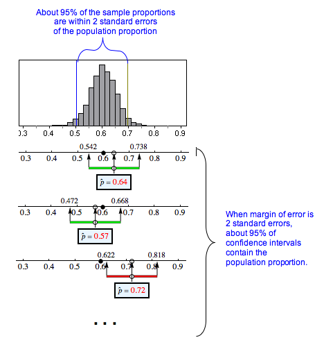 Diagram showing that the 95% confidence interval has a margin of error of 2 standard errors
