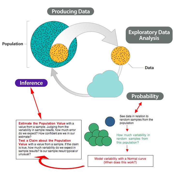 The Big Picture of statistics.  Shown on the diagram are Step 1: Producing Data, Step 2: Exploratory Data Analysis, Step 3: Probability, and Step 4: Inference.  Highlighted in this diagram is Step 4: Inference, and it examines whether model variability with a Normal curve works.