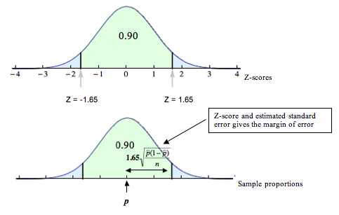 Two curves, the first of which is labeled on the x-axis with Z-scores. The curve is symmetric to the line x = 0, and the highest point on the curve is at x = 0 (0 Z-score). The middle 90%, or .90 of the distribution is highlighted on the curve, so that it equally extends on either side of the x=0 line. This portion is bounded on the left by Z = -1.65 and on the right by Z = 1.65. In other words, on the x-axis, the middle 90% of the curve occupies all the space under the curve from x=-1.65 to x=1.65 . The second curve has an x-axis which represents sample proportions. At the middle is p, and this is also where the curve is highest. Note that this curve is identical in shape to the first curve. We see that the distance from p to either bound marking the middle 90% is calculated with 1.65*sqrt((p(1-p))/n). This Z-score and estimated standard error gives the margin of error.