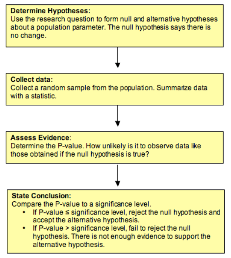 Step 1: Determine hypotheses: Use the research question to form null and alternative hypotheses about a population parameter. The null hypothesis says there is no change. Step 2: Collect data: Collect a random sample from the population. Summarize data with a statistic. Step 3: Assess evidence: Determine the P-value. How unlikely is it to observe data like those obtained if the null hypothesis is true? Step 4: State conclusion: Compare the P-value to a significance level. If P-value ≤ significance level, reject the null hypothesis and accept the alternative hypothesis. Otherwise, P-value ≥ significance level, so fail to reject the null hypothesis. There is not enough evidence to support the alternative hypothesis.