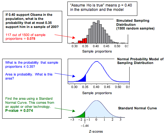 How the sampling distribution relates to the standard normal model of z-scores.