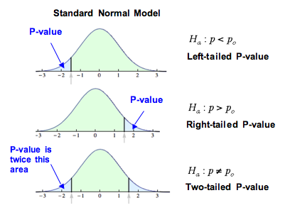 Hypothesis Test for a Population Proportion (2 of 3) | Concepts