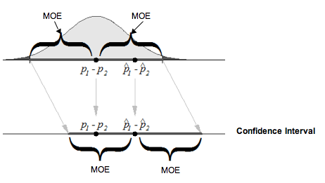 Two number lines. The first has a sample distribution on it, with the margin of errors marked. Between the two MOEs is the sample difference, and enclosed in the MOE to the right of the sample difference is the population difference. On the second number line, representing confidence interval, we see that the MOEs can be taken from the the sample distribution and directly applied, with one MOE to the left and one MOE to the right of the population difference. The distance between the population and sample differences is the same, so the sample difference is in the left MOE because, on the sampling distribution, the population difference was in the right MOE.
