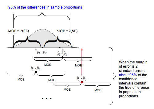On a sample distribution are two margins of error to the left and right of the sample difference. MOE = 2(SE), and the two MOEs combined cover 95% of the differences in sample proportions. The figure shows various number lines with the population difference on them, each one with two MOEs marked on either side of the population difference. If the MOE for the population difference covers the sample difference, then it is within a MOE of the sample difference. In this case, when MOE = 2(SE), about 95% of the confidence intervals contain the true difference in the population proportions.
