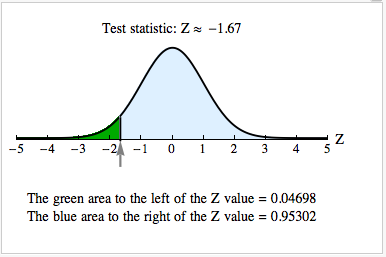 Test statistic is Z = −1.67 . The area to the left of the Z-value under the curve is 0.04698. The blue area to the right of the Z-value under the curve is 0.95302.